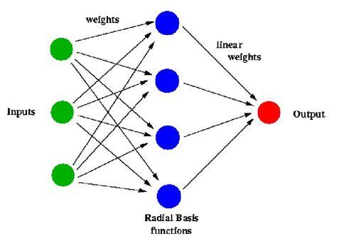 neural net neural network matlab code related keywords keywordfree