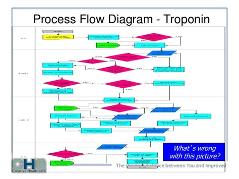 six sigma process flow diagram six get free image about