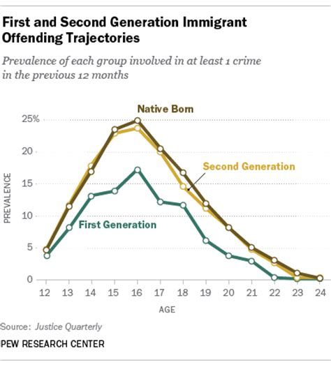 Percentage Of Americans With A Criminal Record Crime Rises Among Second Generation Immigrants As They