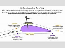 Understanding air flow over a wing,affecting lift of an ... Delta Kite Diagram