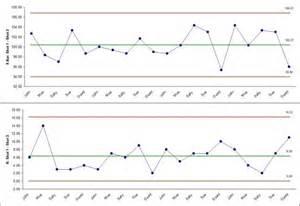 sigmaxl create an x bar and r chart