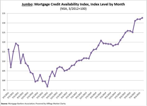 Mba Mortgage Credit Availability Index by Mba Mortgage Credit Continues To Loosen 2015 11 05