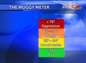dew point comfort level why use dew point when talking about how humid it feels