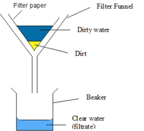 How To Make Filter Paper At Home - separating mixtures supascience
