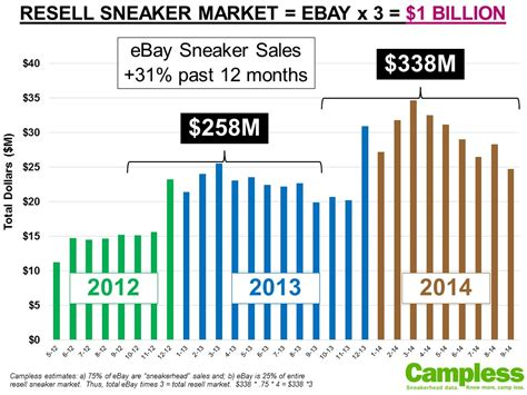 sneaker marketplace you re doing it wrong reselling sneakers is now worth 1