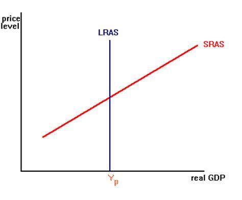 ticker diagram definition sras d 233 finition c est quoi