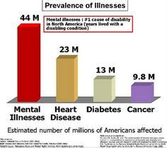 depression other mental illnesses caused by diseases it s not all in your books 1000 images about mental illness statistics on