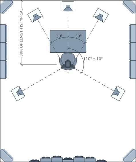 surround sound speaker placement   setup guide