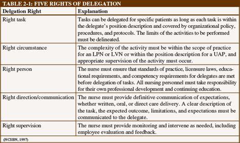 task delegation template n1542 ebook