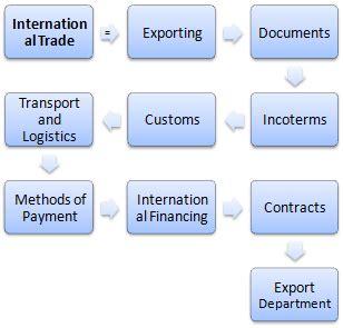 di commercio ufficio estero diploma in commercio estero incoterms dogana