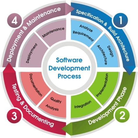 application design steps vedam soft inc