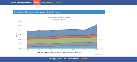 membuat json php source code aplikasi membuat grafik area chart dari