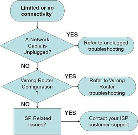 network troubleshooting flowchart windows network troubleshooting tips and techniques asp