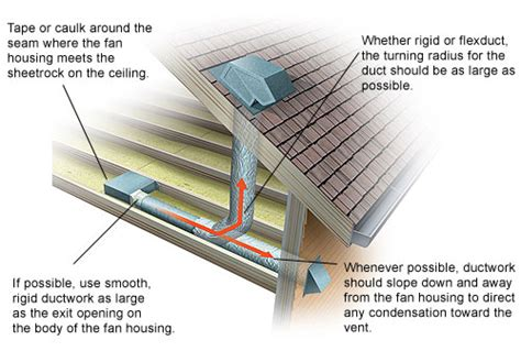 proper venting of bathroom exhaust fan bathroom exhaust fans chicago suburbs