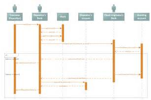visio software sequence diagram template smartdraw diagrams