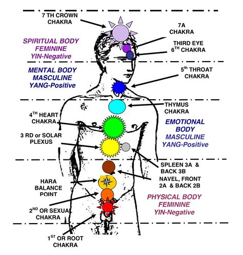 colors of the chakras activate the 7 chakras with this powerful chakra meditation