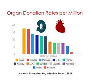which country has the highest organ donation rates pbs