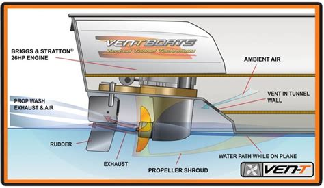 tow boat propulsion ven tboats