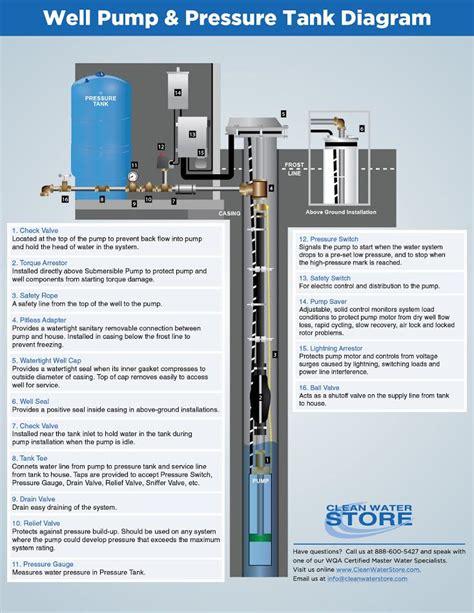 clean  water report  pump pressure tank diagram