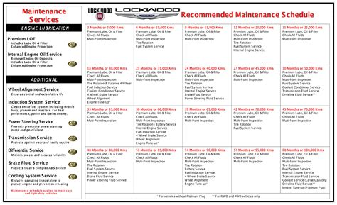 Jeep Recommended Maintenance Schedule Chrysler Recommended Service Schedule