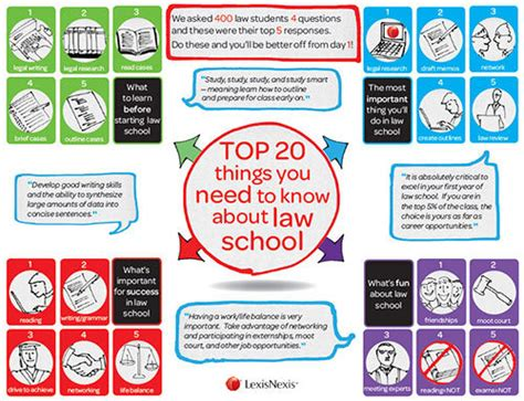 what you need to about top 20 things you need to about school