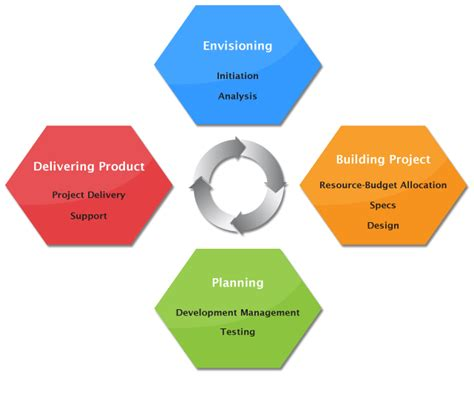 project management business process diagrams