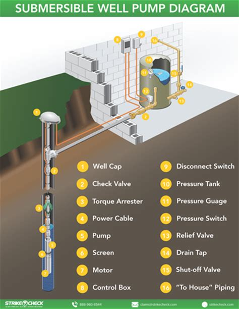 2wire submersible well wiring diagram well