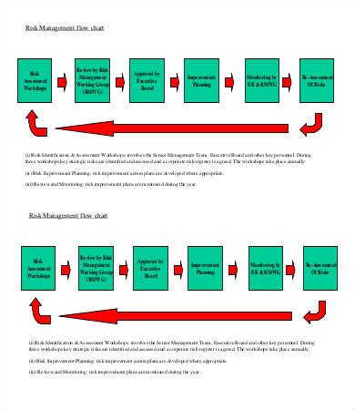risk management chart template 5 free sle exle