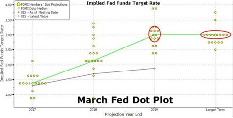 Or Plot 2018 What The Dots Say Fed Keeps 2017 2018 And Run Rate Outlook Unchanged Raises 2019