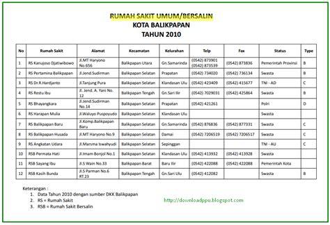 Daftar Raket Rs Lengkap daftar rumah sakit rumah sakit bersalin kota balikpapan kalimantan timur format pdf
