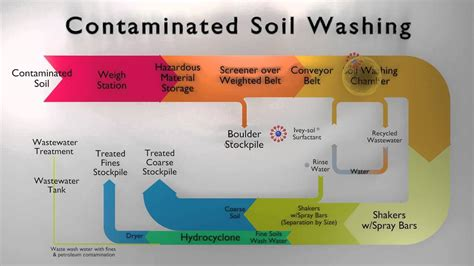 In Ex by Contaminated Soil Washing With Ivey Sol 174 Youtube