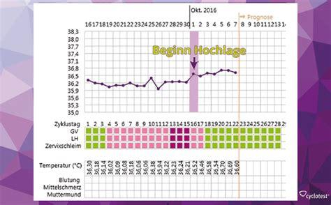wann schwanger nach periode basaltemperatur wie funktioniert die temperaturmethode