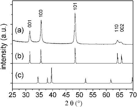 xrd pattern of tungsten oxide xrd pattern tungsten xrd patterns of a tungsten carbide