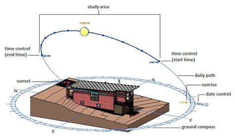 passive solar diagram study sun angles in revit search architectural
