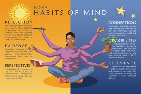 Habits Of Mind Quotes Like Habits Of Mind Quotes Quotesgram