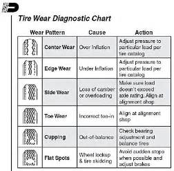Trailer Tire Wear Guide Trailer Parts Trailer Tire Wear Chart