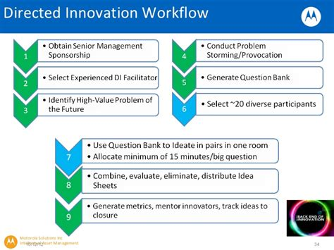 workflow innovation bei predictive innovation
