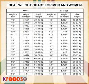 Ideal Picture Height by Ideal Height And Weight Chart Miscellaneous Photos