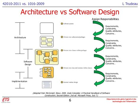 Architecture Design Software Architecture Vs Design