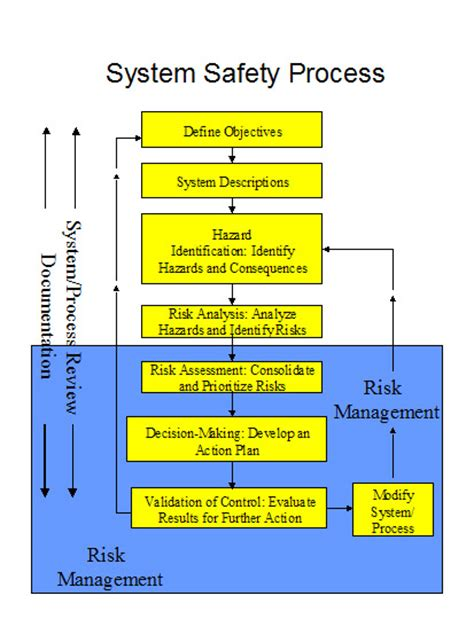 safety management systems for aviation service providers ac 120 92b edition jan 2015 faa knowledge series books resources library contents faa faasteam faasafety gov