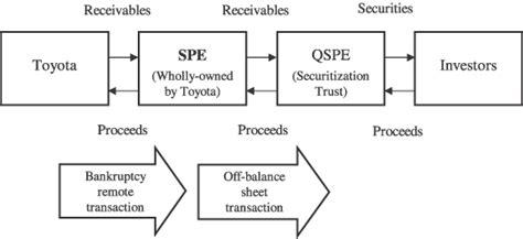 securitization flowchart logo