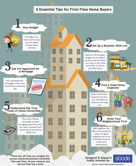6 essential tips for time home buyers