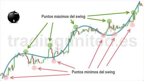 swing trading videos swing trading un ant 237 doto para traders frustrados