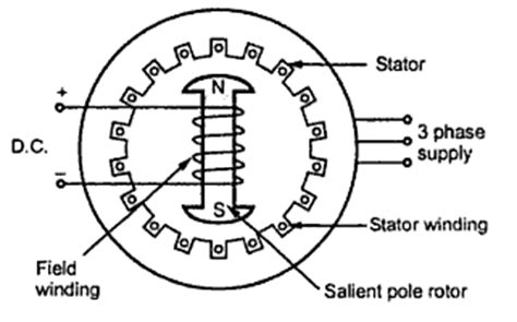 synchronous motor diagram construction of three phase synchronous motor your
