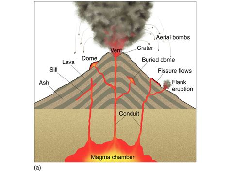 diagram of a volcano for volcano a mountain that spits volcano basics part