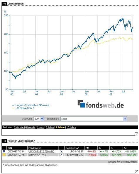 creditplus bank forum aktienfond vergleich deutsche bank broker