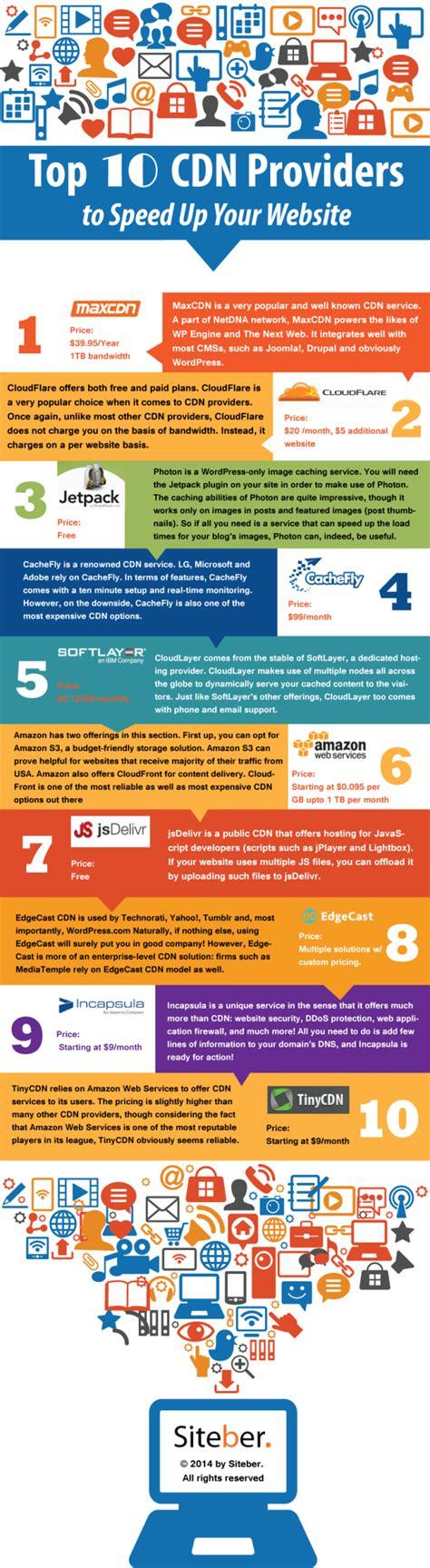 best cdn top 10 cdn providers to speed up your website infographic