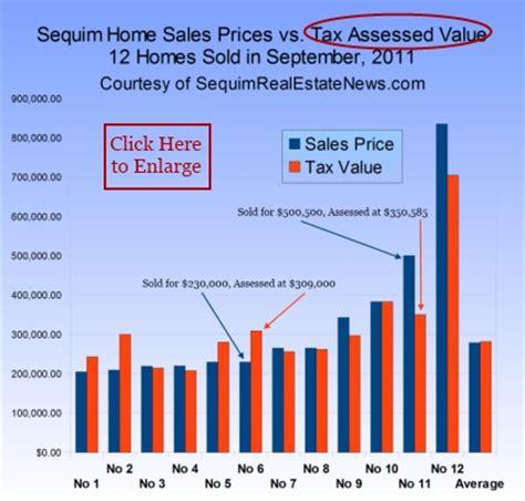 assessed tax value vs sales price