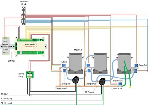 home brewing setup diagram 17 best images about homebrew on craft