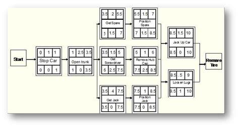 network diagram forward and backward pass education and workshops
